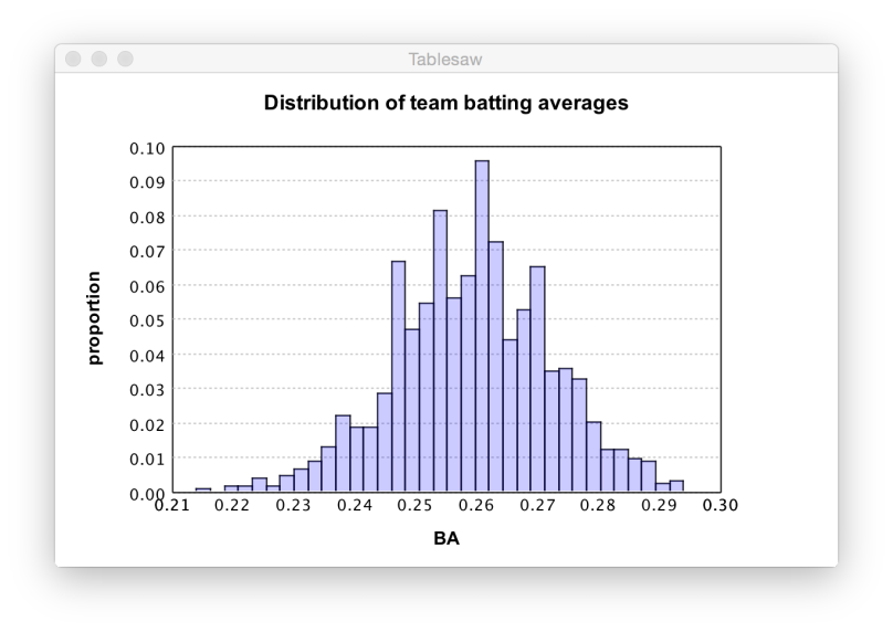 batting_histogram