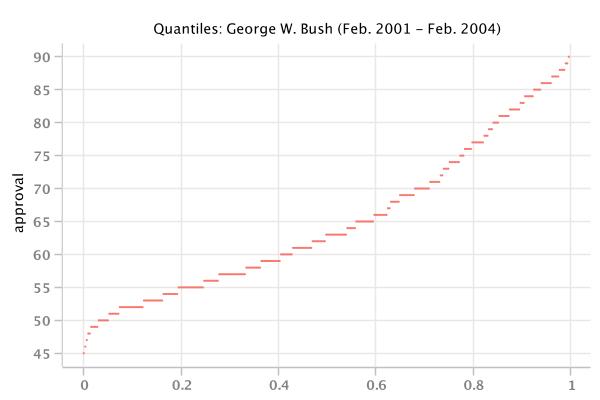 bush_quantiles