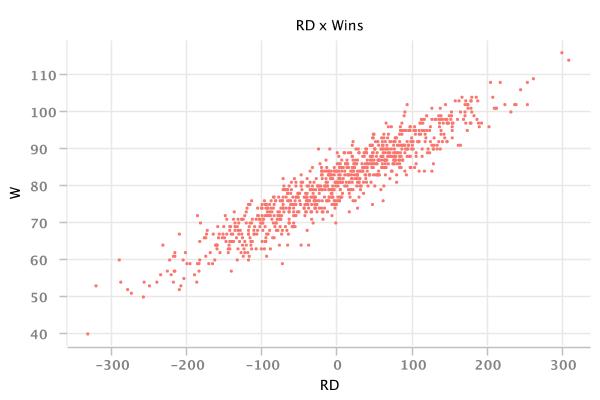 RD vs Wins